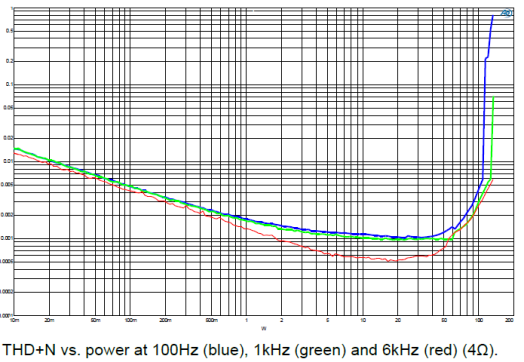 Hypex NC122 Power chart