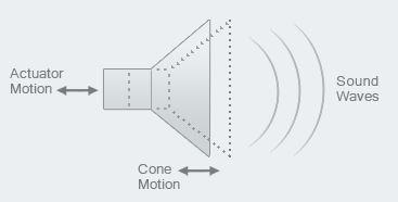 Pistonic Motion